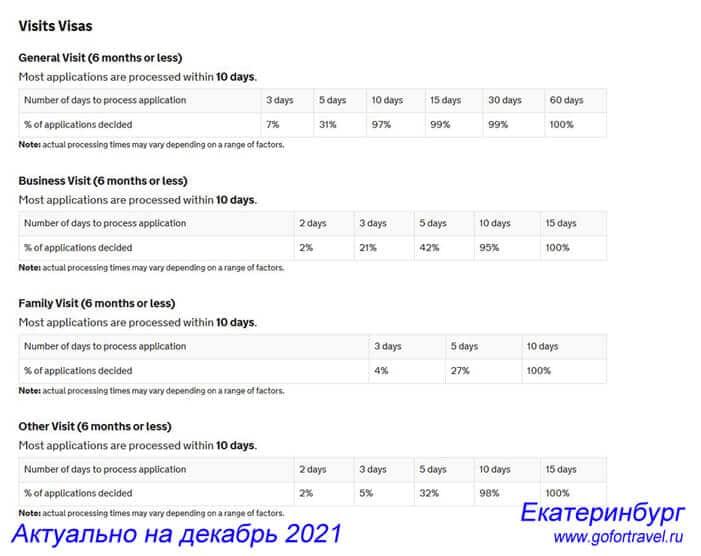 Актуальные сроки записи в Визовый центр TLS в Екатеринбурге