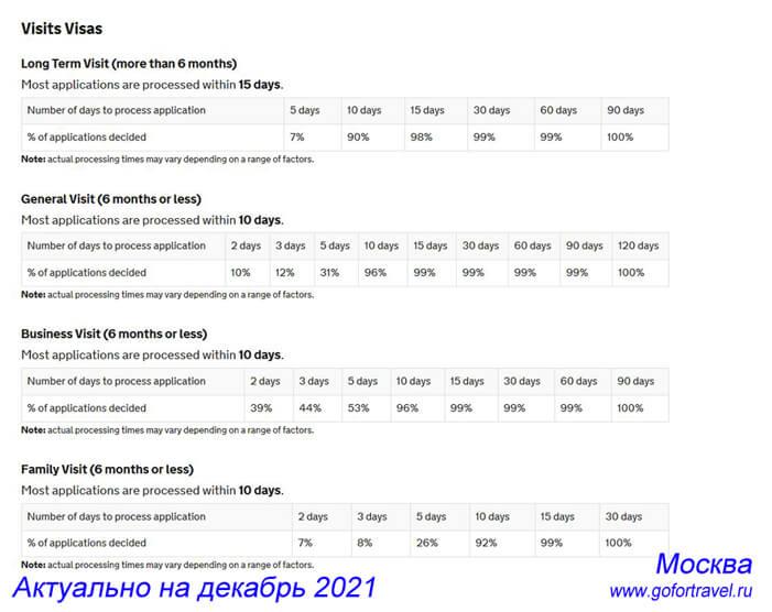 Актуальные сроки записи в Визовый центр TLS в Москве