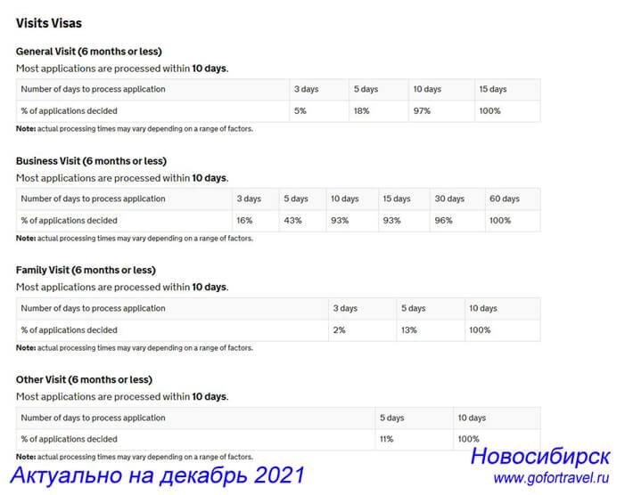 Даты записи в Посольство Великобритании в Новосибирске