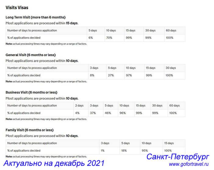 Актуальные сроки записи в Визовый центр TLS в Петербурге